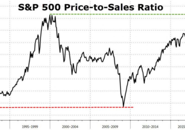 Price-to-Sale Ratio