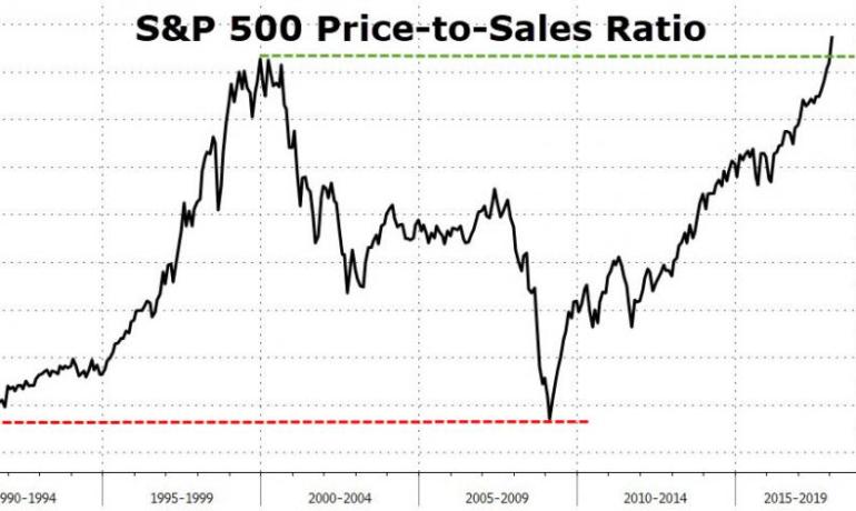 Price-to-Sale Ratio