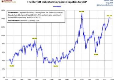 The Buffet Indicator
