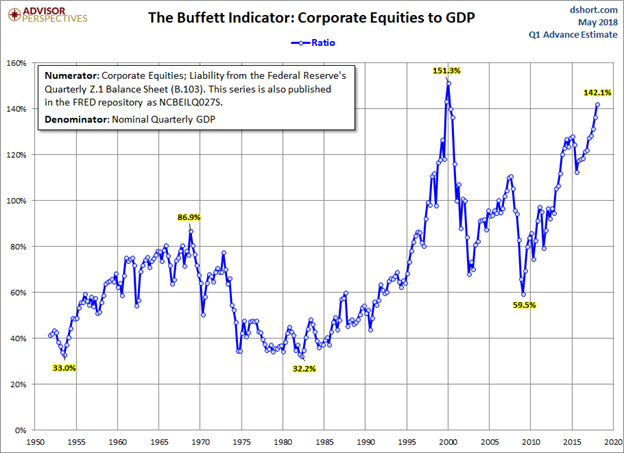 The Buffet Indicator