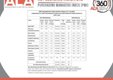 Purchasing Managers Index (PMI)